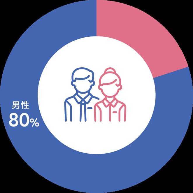 女性管理職の割合(係長以上)