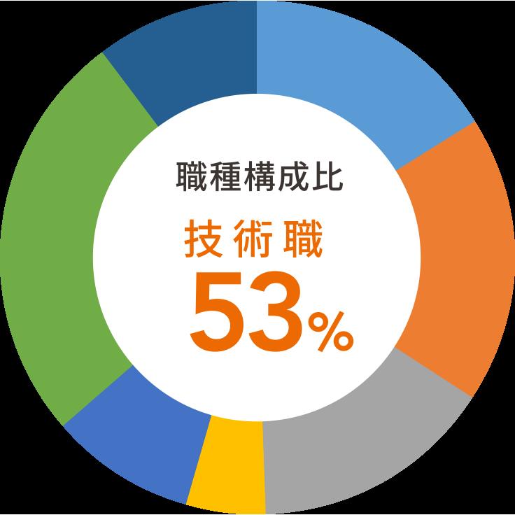 職種構成比:技術職 53%